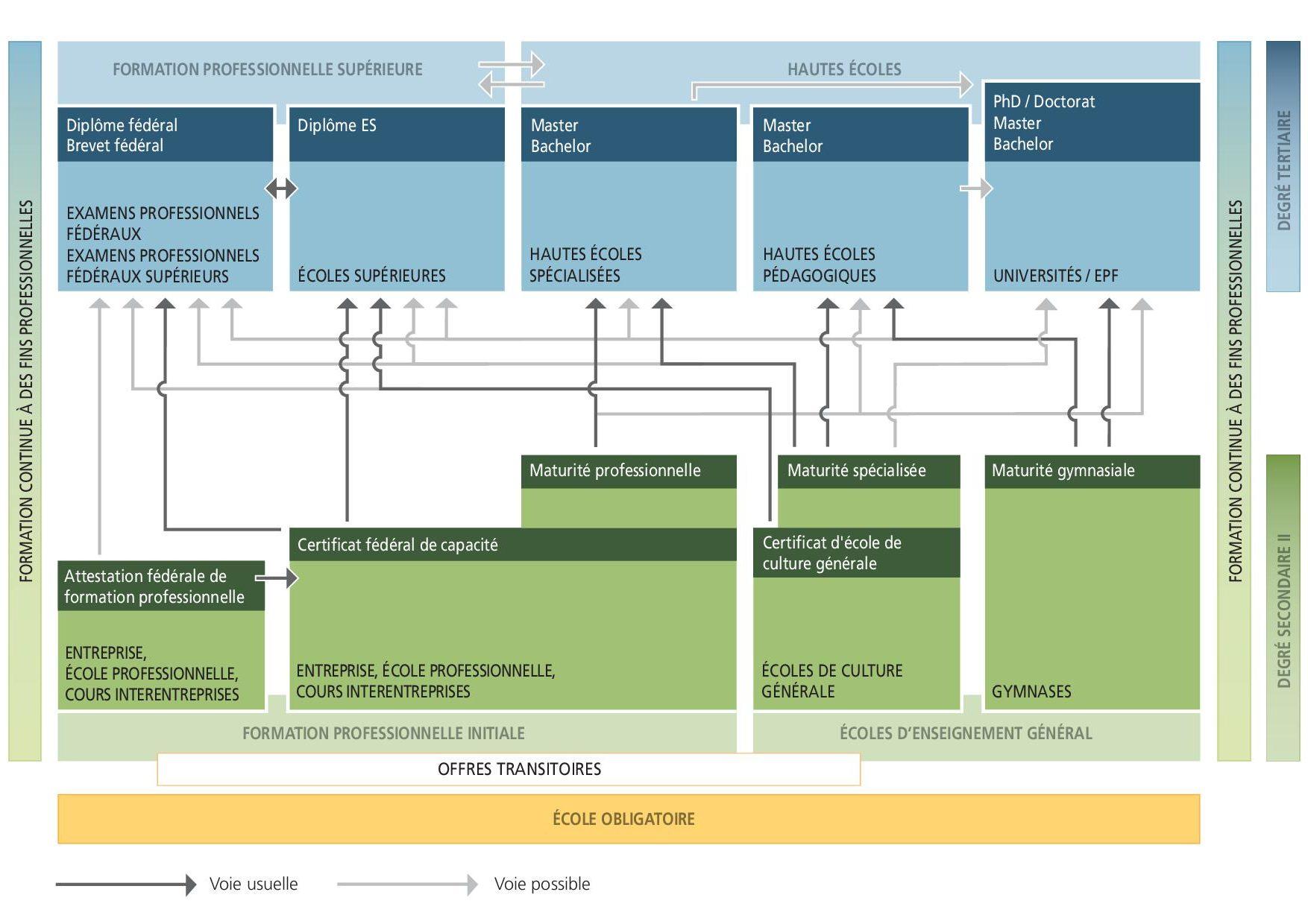 Schéma système de formation Suisse